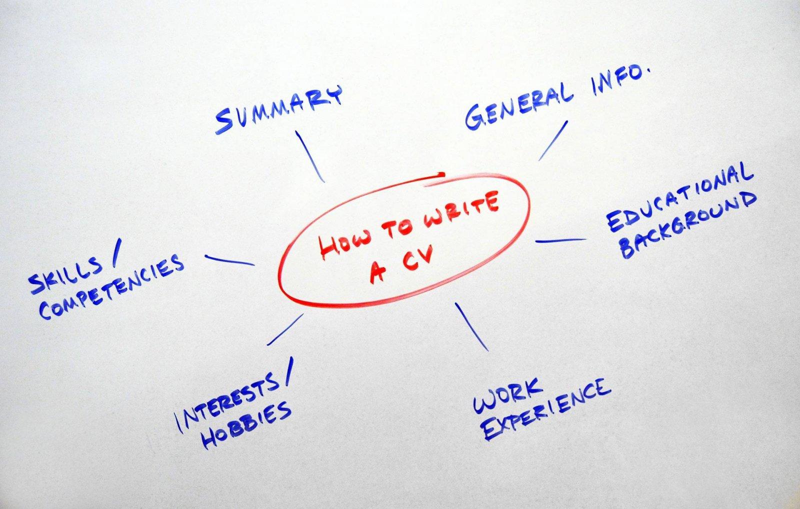 Mind The CV Gap